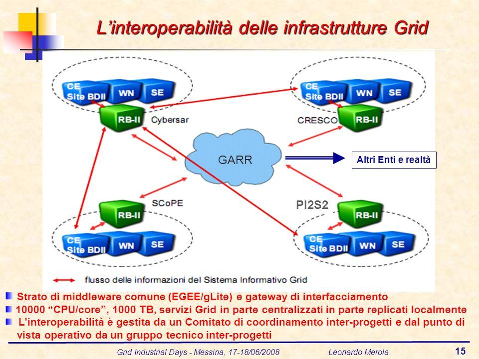 Grid Industrial Days - Messina, 17-18/06/2008 Leonardo Merola 15 GARR PI2S2 GARR Altri Enti e realtà Strato di middleware comune (EGEE/gLite) e gateway di interfacciamento 10000 CPU/core, 1000 TB, servizi Grid in parte centralizzati in parte replicati localmente Linteroperabilità è gestita da un Comitato di coordinamento inter-progetti e dal punto di vista operativo da un gruppo tecnico inter-progetti Linteroperabilità delle infrastrutture Grid