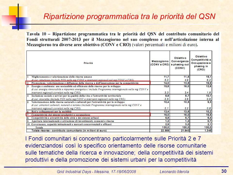 Grid Industrial Days - Messina, 17-18/06/2008 Leonardo Merola 30 Ripartizione programmatica tra le priorità del QSN I Fondi comunitari si concentrano particolarmente sulle Priorità 2 e 7 evidenziandosi così lo specifico orientamento delle risorse comunitarie sulle tematiche della ricerca e innovazione; della competitività dei sistemi produttivi e della promozione dei sistemi urbani per la competitività