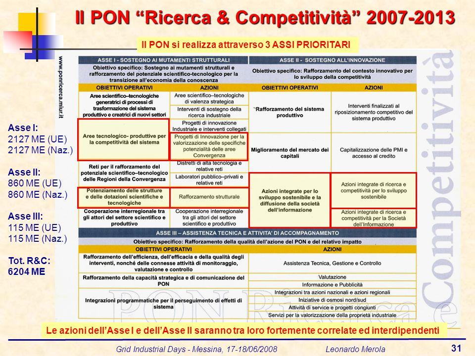 Grid Industrial Days - Messina, 17-18/06/2008 Leonardo Merola 31 Il PON Ricerca & Competitività 2007-2013 Le azioni dellAsse I e dellAsse II saranno tra loro fortemente correlate ed interdipendenti Il PON si realizza attraverso 3 ASSI PRIORITARI Asse I: 2127 ME (UE) 2127 ME (Naz.) Asse II: 860 ME (UE) 860 ME (Naz.) Asse III: 115 ME (UE) 115 ME (Naz.) Tot.