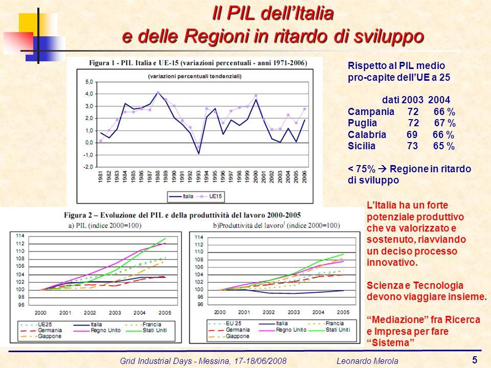 Grid Industrial Days - Messina, 17-18/06/2008 Leonardo Merola 5 LItalia ha un forte potenziale produttivo che va valorizzato e sostenuto, riavviando un deciso processo innovativo.