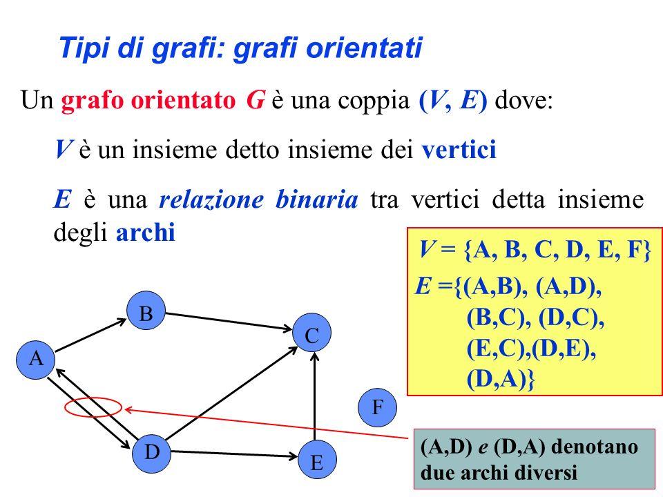Tipi di grafi: grafi non orientati Un grafo non orientato G è una coppia (V, E) dove: V è un insieme detto insieme dei vertici E è un isieme non ordinato di coppie di vertici detto insieme degli archi A B C D E V = {A, B, C, D, E, F} E = {(A,B), (A,D), (B,C), (C,D), (C,E), (D,E)} F