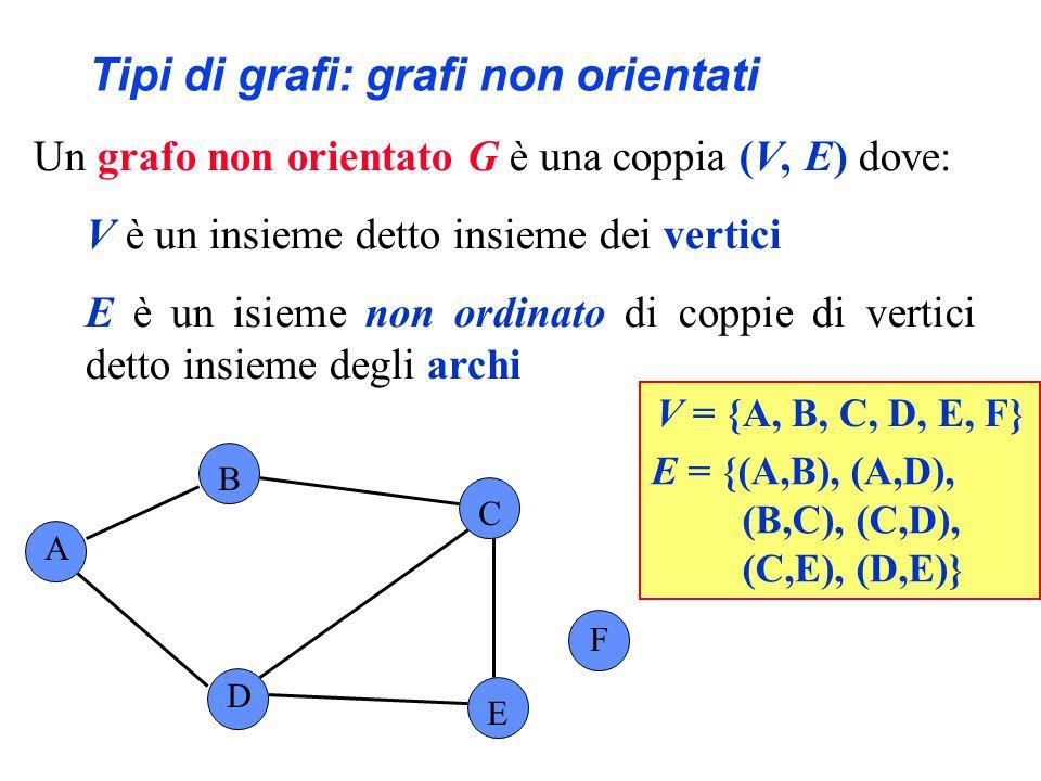 Tipi di grafi: grafi non orientati Un grafo non orientato G è una coppia (V, E) dove: V è un insieme detto insieme dei vertici E è un isieme non ordinato di coppie di vertici detto insieme degli archi A B C F D E V = {A, B, C, D, E, F} E = {(A,B), (A,D), (B,C), (C,D), (C,E), (D,E)} (A,D) e (D,A) denotano lo stesso arco