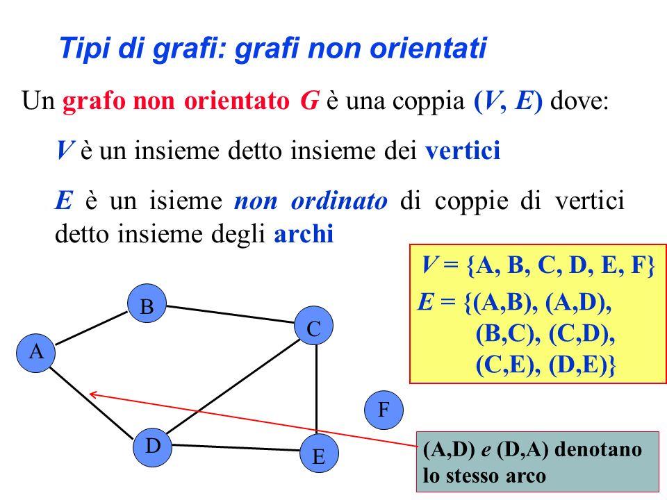 Definizioni sui grafi In un grafo orientato, un arco (w,v) si dice incidente da w in v A B C F D E