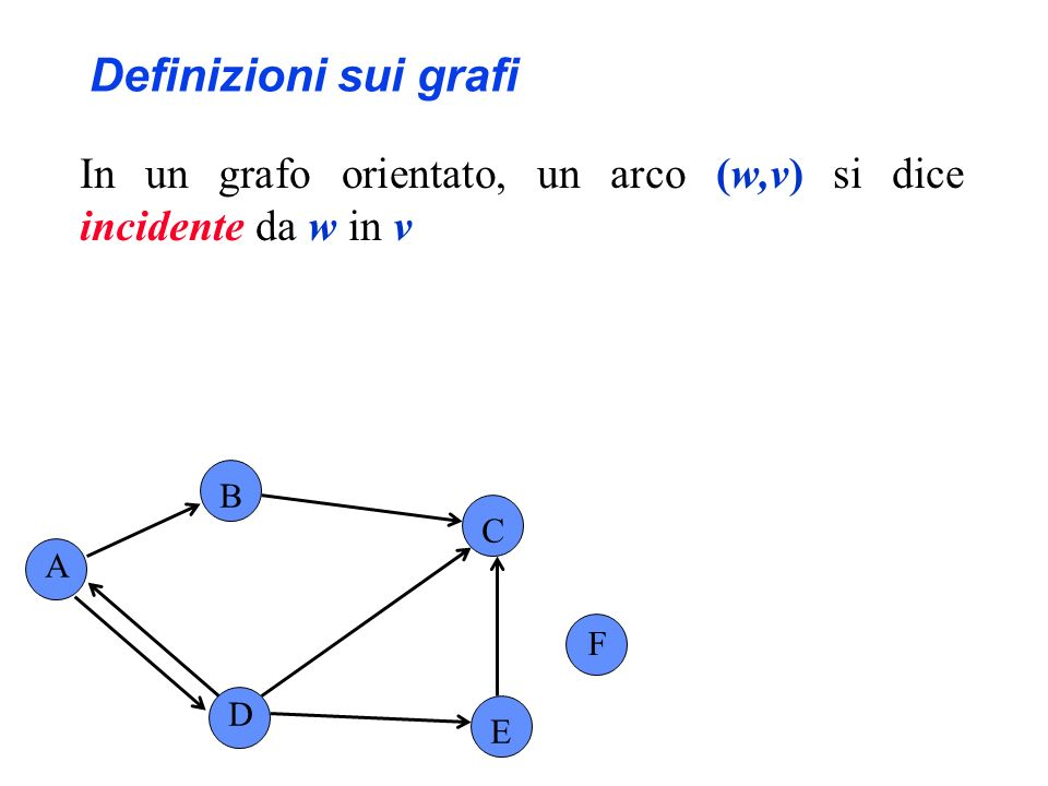 Definizioni sui grafi In un grafo orientato, un arco (w,v) si dice incidente da w in v A B C F D E