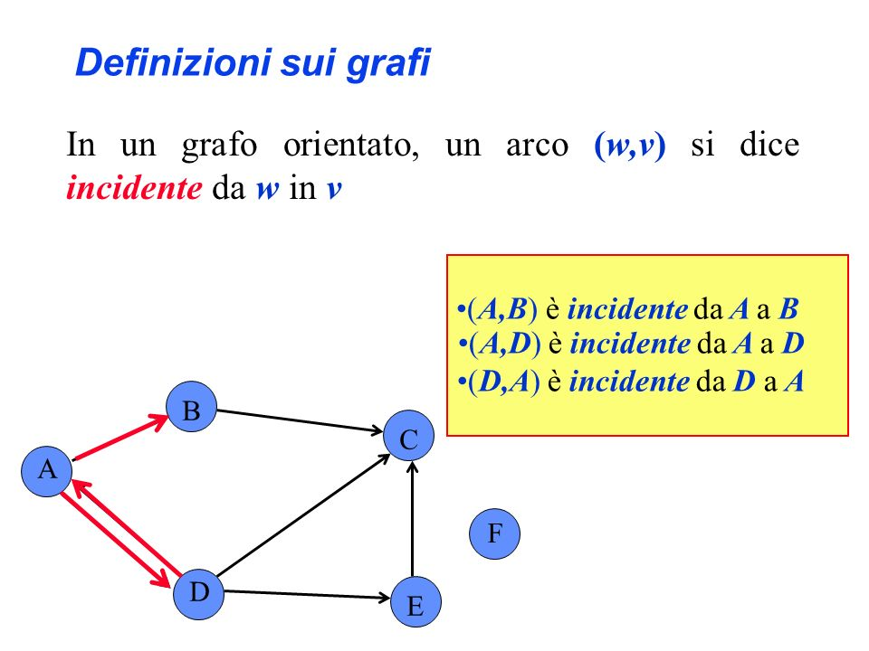 Definizioni sui grafi In un grafo orientato, un arco (w,v) si dice incidente da w in v A B C F D E (A,B) è incidente da A a B (A,D) è incidente da A a