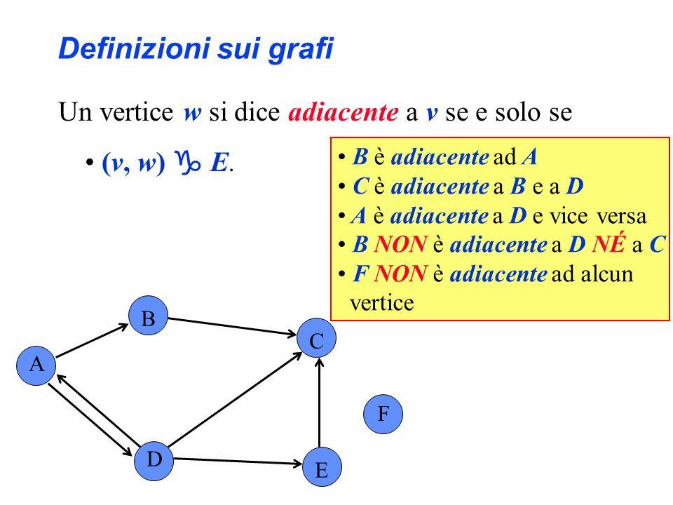 Definizioni sui grafi Un vertice w si dice adiacente a v se e solo se (v, w) E. A B C F D E B è adiacente ad A C è adiacente a B e a D A è adiacente a