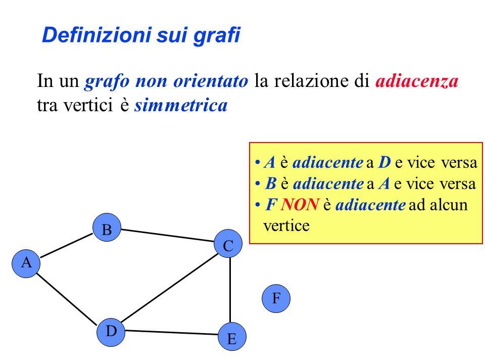 Definizioni sui grafi In un grafo non orientato la relazione di adiacenza tra vertici è simmetrica A B C F D E A è adiacente a D e vice versa B è adia