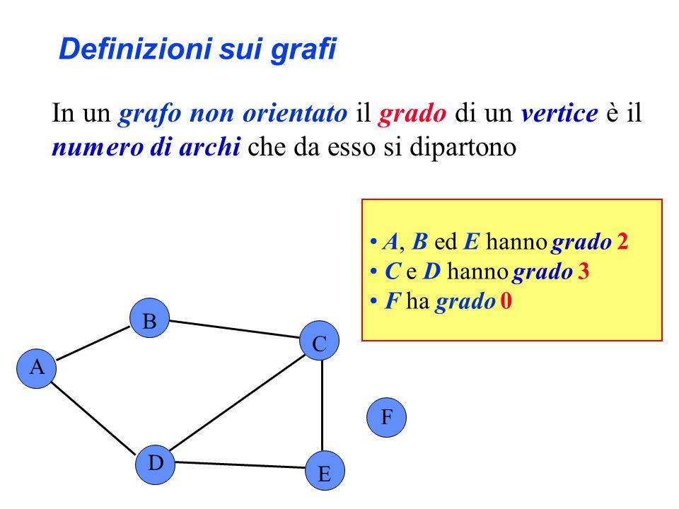 Definizioni sui grafi A ha grado uscente 2 e grado entrante 1 B ha grado uscente 1 e grado entrante 1 C ha grado uscente 0 e grado entrante 3 D ha grado uscente 3 e grado entrante 1 In un grafo orientato il grado entrante (uscente) di un vertice è il numero di archi incidenti in (da) esso A B C F D E