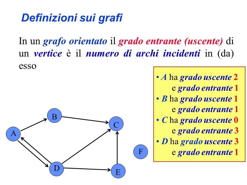 Definizioni sui grafi In un grafo orientato il grado di un vertice è la somma del suo grado entrante e del suo grado uscente A B C F D E A e C hanno grado 3 B ha grado 2 D ha grado 4