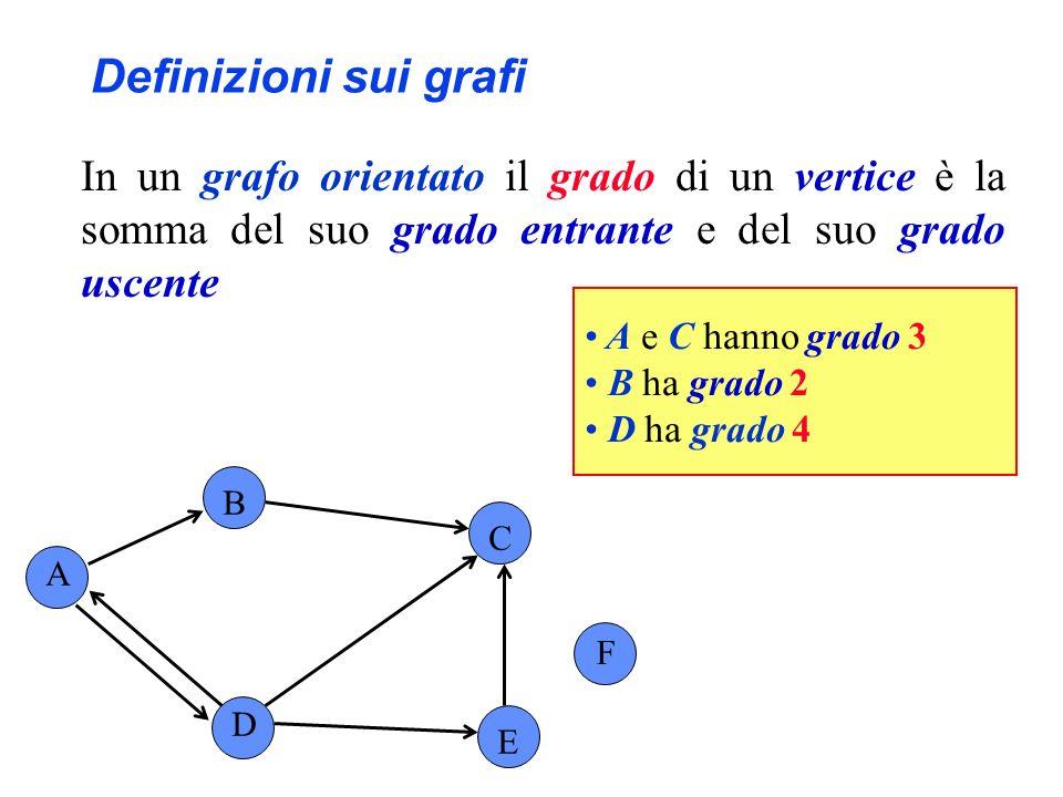 Definizioni sui grafi In un grafo orientato il grado di un vertice è la somma del suo grado entrante e del suo grado uscente A B C F D E A e C hanno g