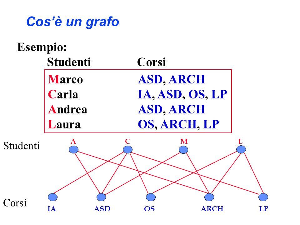 Cosè un grafo Esempio: Studenti Corsi MarcoASD, ARCH CarlaIA, ASD, OS, LP AndreaASD, ARCH LauraOS, ARCH, LP IA ASD OS ARCH LP ACML Studenti Corsi