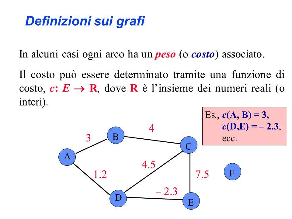 Es., c(A, B) = 3, c(D,E) = – 2.3, ecc. A B C F D E – 2.3 3 4 7.51.2 4.5 Definizioni sui grafi In alcuni casi ogni arco ha un peso (o costo) associato.