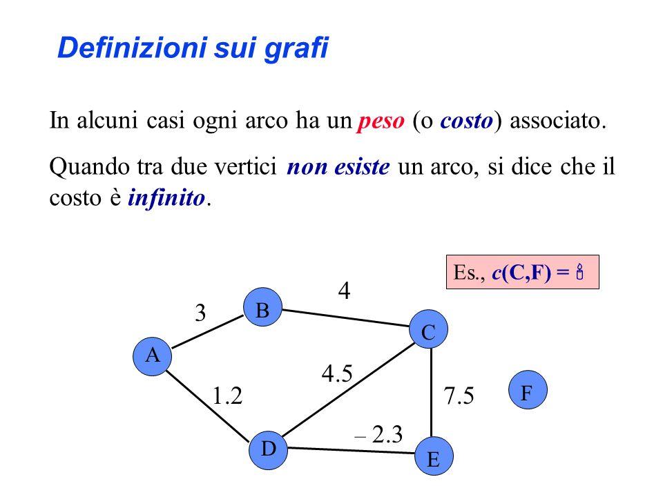 In alcuni casi ogni arco ha un peso (o costo) associato. Quando tra due vertici non esiste un arco, si dice che il costo è infinito. Es., c(C,F) = A B