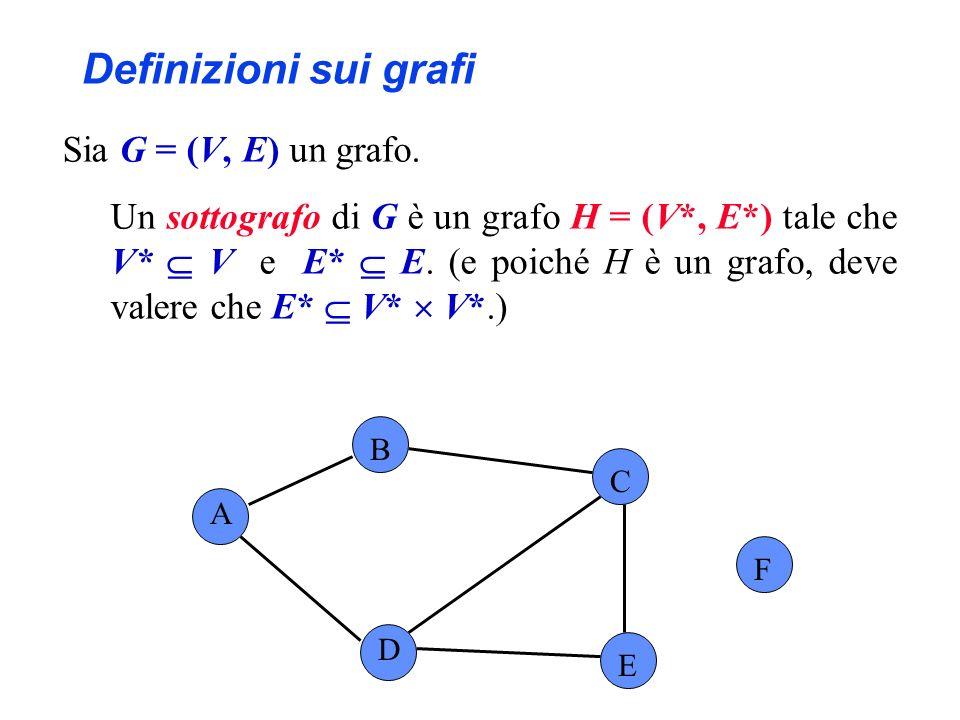 Sia G = (V, E) un grafo. Un sottografo di G è un grafo H = (V*, E*) tale che V* V e E* E. (e poiché H è un grafo, deve valere che E* V* V*.) A B C F D