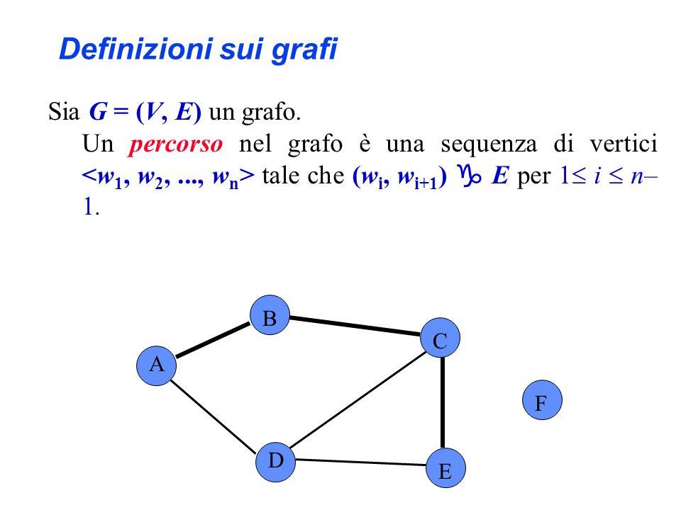 Sia G = (V, E) un grafo. Un percorso nel grafo è una sequenza di vertici tale che (w i, w i+1 ) E per 1 i n– 1. Definizioni sui grafi A B C F D E