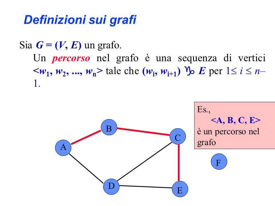 Sia G = (V, E) un grafo. Un percorso nel grafo è una sequenza di vertici tale che (w i, w i+1 ) E per 1 i n– 1. A B C F D E Es., è un percorso nel gra