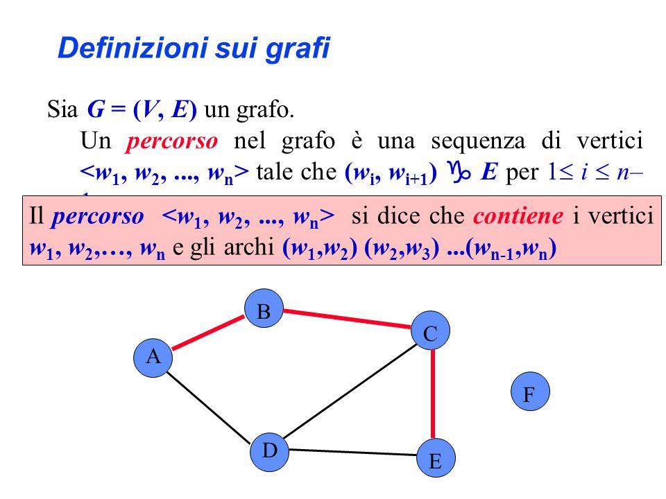 Sia G = (V, E) un grafo. Un percorso nel grafo è una sequenza di vertici tale che (w i, w i+1 ) E per 1 i n– 1. A B C F D E Definizioni sui grafi Il p