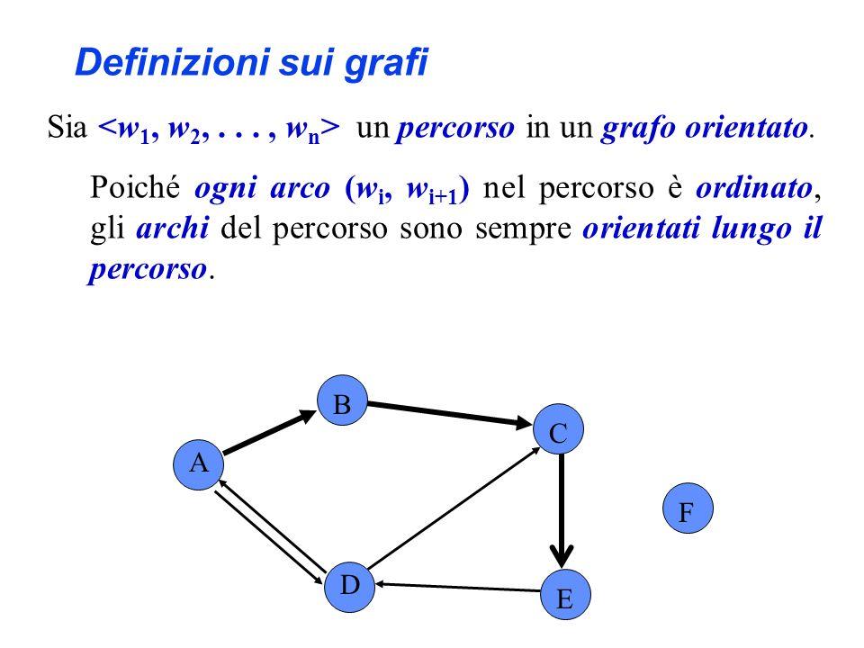 A B C F D E Es., è un percorso in questo grafo orientato, ma...