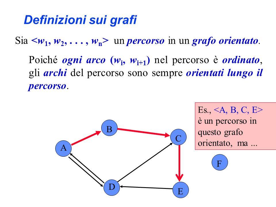 A B C F D E Es., è un percorso in questo grafo orientato, ma... Definizioni sui grafi Sia un percorso in un grafo orientato. Poiché ogni arco (w i, w