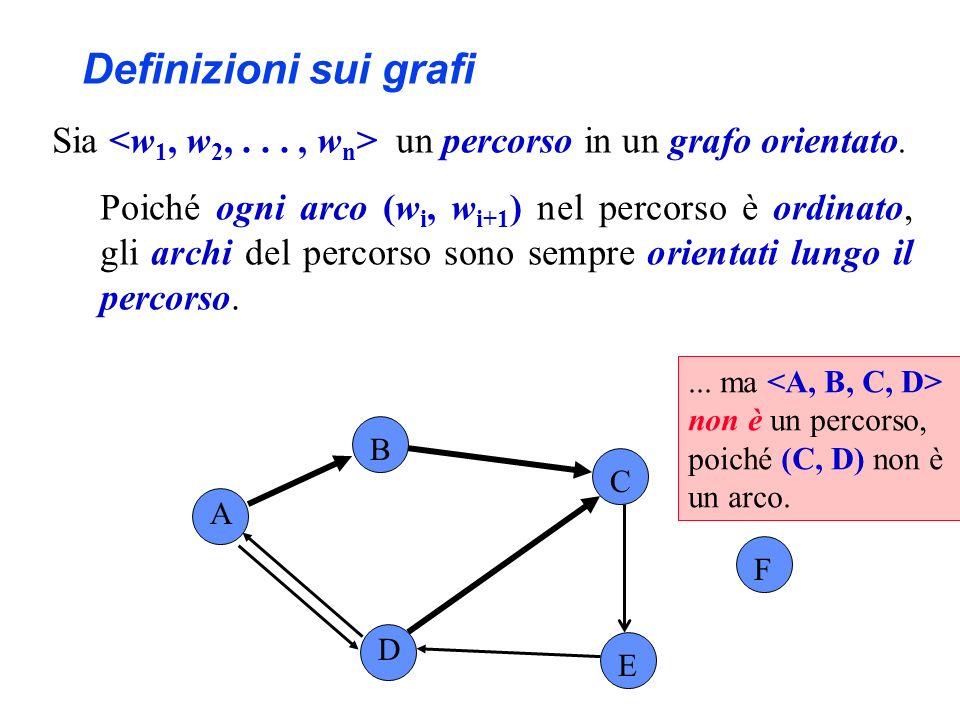 A B C F D E... ma non è un percorso, poiché (C, D) non è un arco. Definizioni sui grafi Sia un percorso in un grafo orientato. Poiché ogni arco (w i,