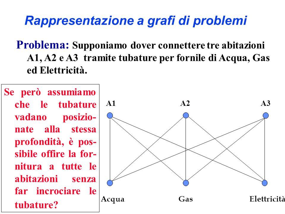 Rappresentazione a grafi di problemi A1A2A3 Acqua GasElettricità Problema: Supponiamo dover connettere tre abitazioni A1, A2 e A3 tramite tubature per