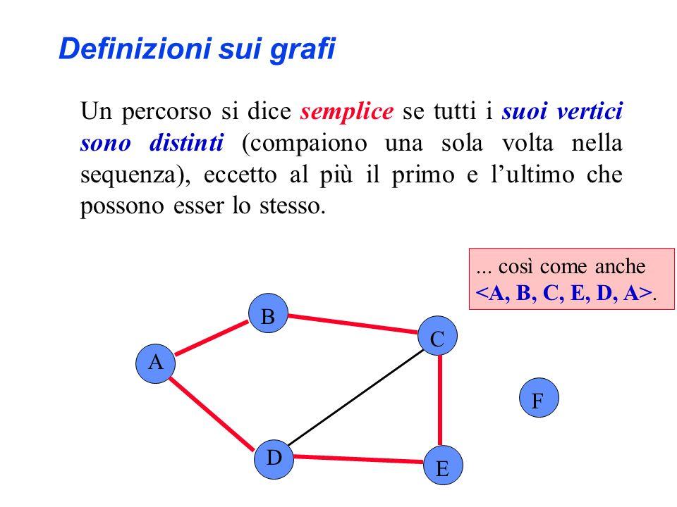 A B C F D E... così come anche. Definizioni sui grafi Un percorso si dice semplice se tutti i suoi vertici sono distinti (compaiono una sola volta nel