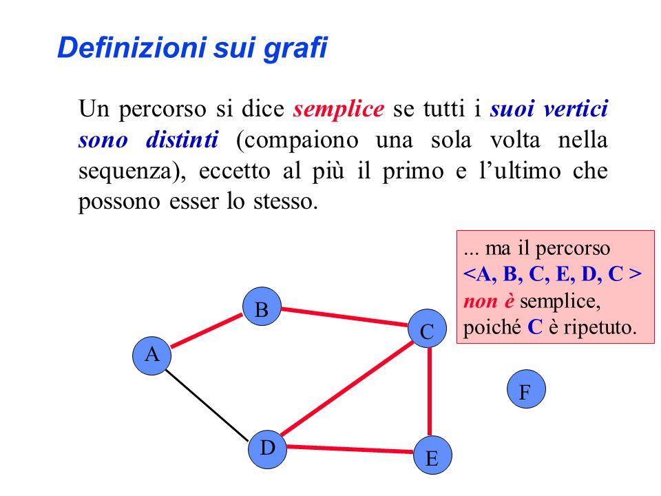 A B C F D E Definizioni sui grafi Se esiste un percorso p tra i vertici v e w, si dice che w è raggiungibile da v tramite p Es.: A è raggiungibile da D e vice versa
