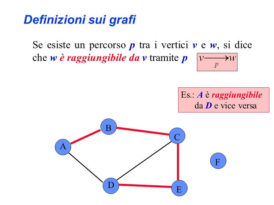 A B C F D E Definizioni sui grafi Se esiste un percorso p tra i vertici v e w, si dice che w è raggiungibile da v tramite p Es.: A è raggiungibile da