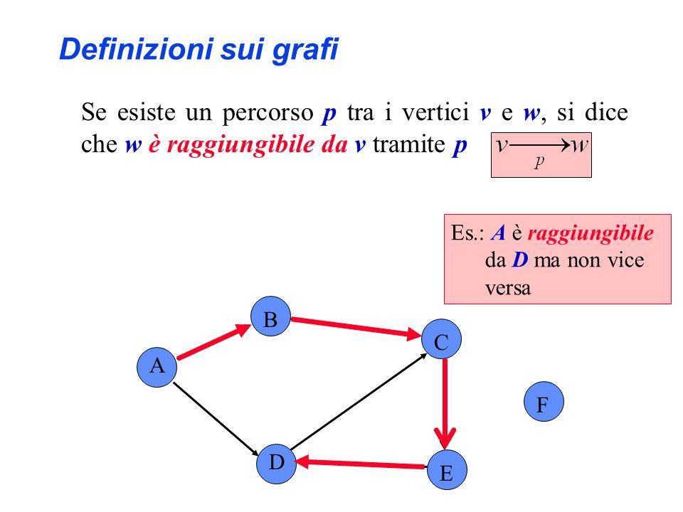 Definizioni sui grafi Se esiste un percorso p tra i vertici v e w, si dice che w è raggiungibile da v tramite p A B C F D E Es.: A è raggiungibile da