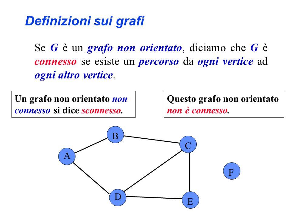 A B C F D E Questo grafo non orientato non è connesso. Definizioni sui grafi Se G è un grafo non orientato, diciamo che G è connesso se esiste un perc