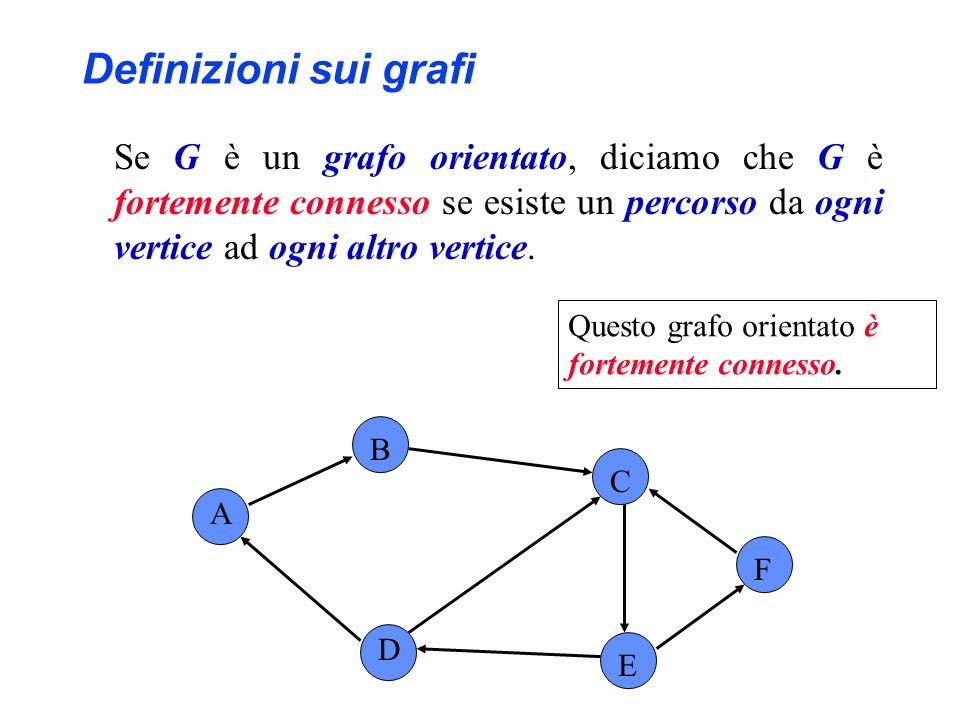 A B C F D E Questo grafo orientato non è fortemente connesso; ad es., non esiste percorso da D a A.