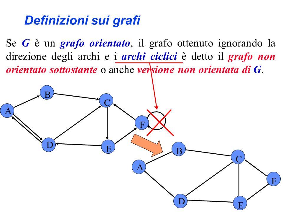 Se G è un grafo orientato, il grafo ottenuto ignorando la direzione degli archi e i archi ciclici è detto il grafo non orientato sottostante o anche v