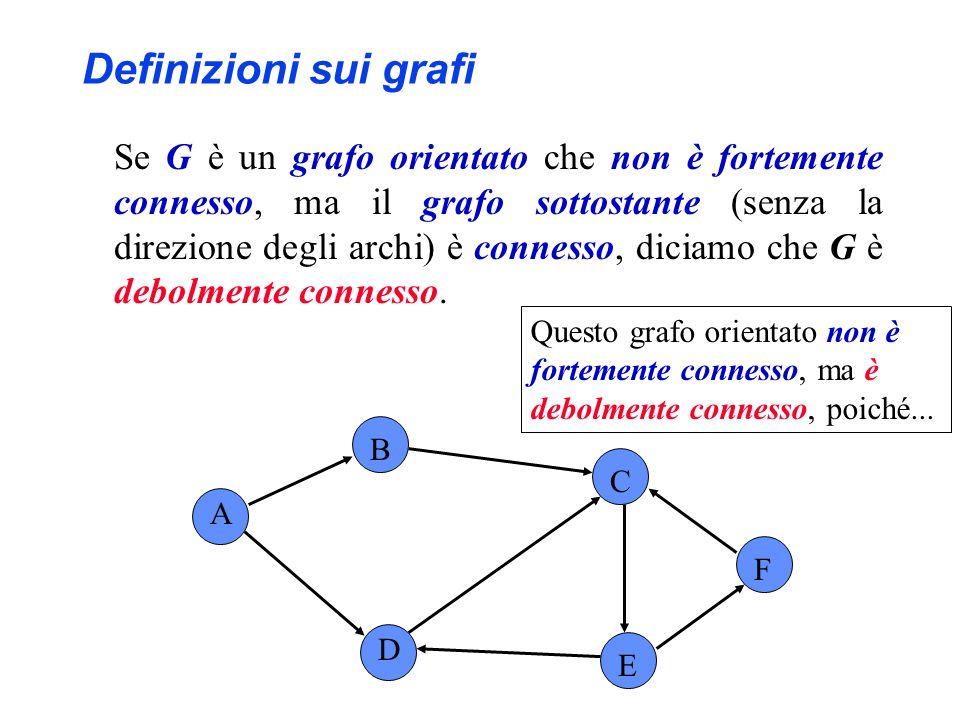Se G è un grafo orientato che non è fortemente connesso, ma il grafo sottostante (senza la direzione degli archi) è connesso, diciamo che G è debolmen