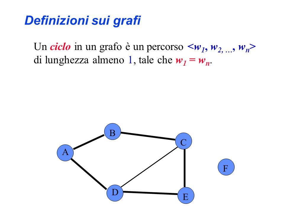 Un ciclo in un grafo è un percorso di lunghezza almeno 1, tale che w 1 = w n. A B C F D E Definizioni sui grafi