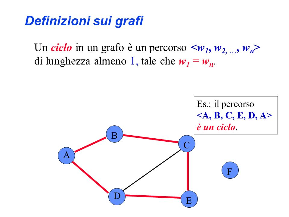 Un ciclo in un grafo è un percorso di lunghezza almeno 1, tale che w 1 = w n. A B C F D E Es.: il percorso è un ciclo. Definizioni sui grafi