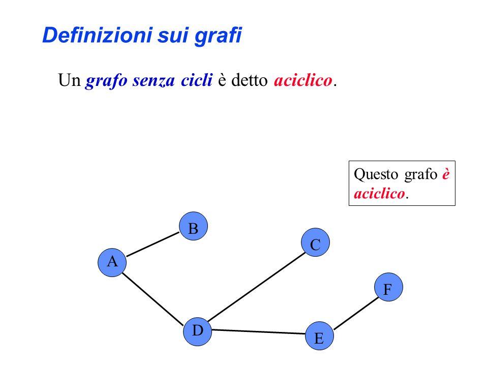 A B C F D E Questo grafo orientato non è aciclico,...