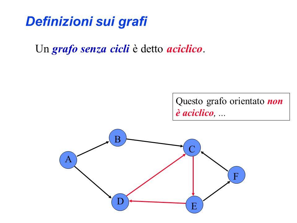 A B C F D E Questo grafo orientato non è aciclico,... Definizioni sui grafi Un grafo senza cicli è detto aciclico.
