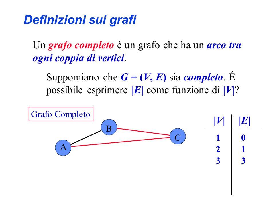 |V||E| 1 0 2 1 A B C 3 Definizioni sui grafi Un grafo completo è un grafo che ha un arco tra ogni coppia di vertici. Suppomiano che G = (V, E) sia com