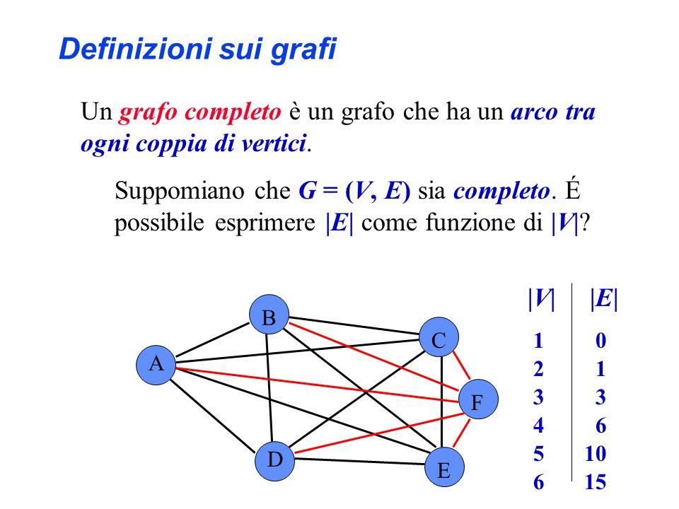 A B C D E |V||E| 1 0 2 1 3 4 6 5 10 6 15 F Definizioni sui grafi Un grafo completo è un grafo che ha un arco tra ogni coppia di vertici. Suppomiano ch