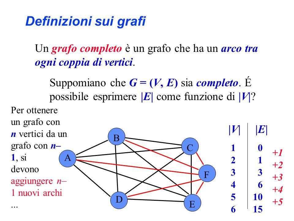 A B C D E |V||E| 1 0 2 1 3 4 6 5 10 6 15 F Per ottenere un grafo con n vertici da un grafo con n– 1, si devono aggiungere n– 1 nuovi archi... +1+1 +2+