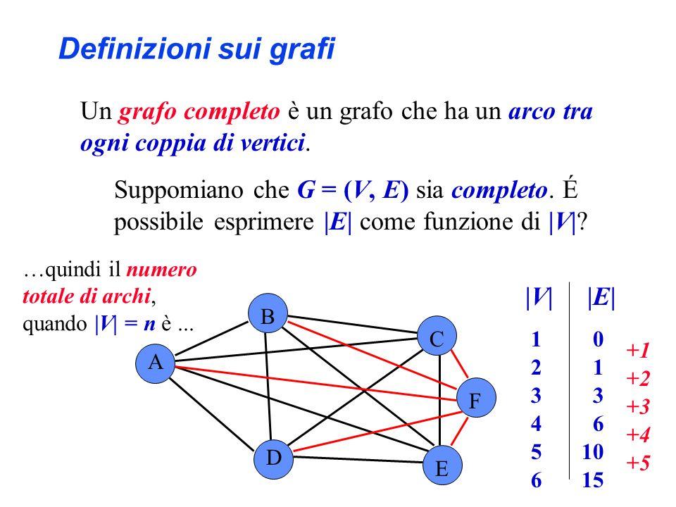 A B C D E F …quindi il numero totale di archi, quando |V| = n è... Definizioni sui grafi Un grafo completo è un grafo che ha un arco tra ogni coppia d