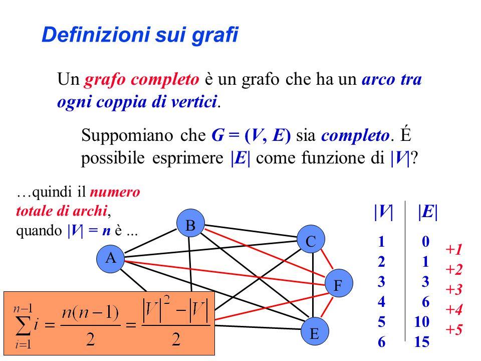 A B C D E F Definizioni sui grafi Un grafo completo è un grafo che ha un arco tra ogni coppia di vertici. Suppomiano che G = (V, E) sia completo. É po