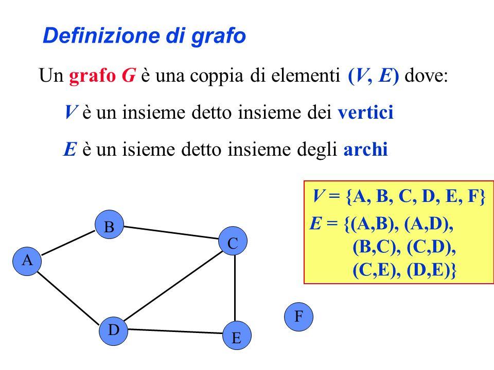 Definizione di grafo A B C F D E V = {A, B, C, D, E, F} E = {(A,B), (A,D), (B,C), (C,D), (C,E), (D,E)} Un grafo G è una coppia di elementi (V, E) dove