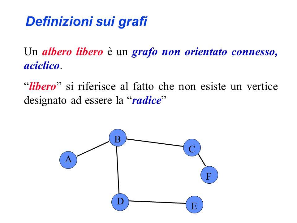 A B C D E F radice Definizioni sui grafi Un albero libero è un grafo non orientato connesso, aciclico.