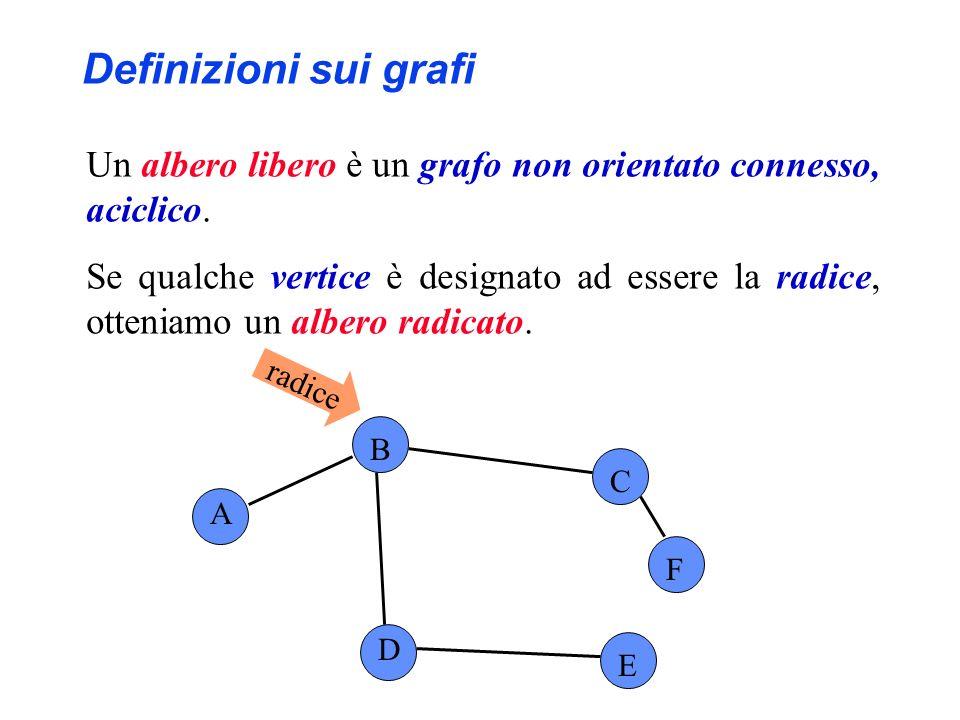 A B C D E F radice Definizioni sui grafi Un albero libero è un grafo non orientato connesso, aciclico. Se qualche vertice è designato ad essere la rad