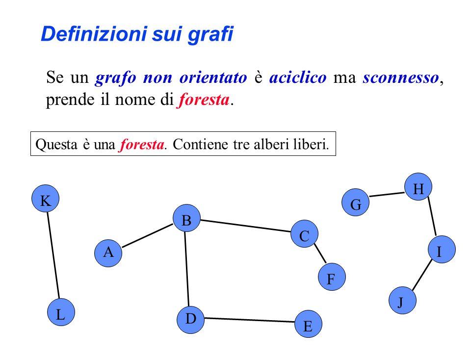 Se un grafo non orientato è aciclico ma sconnesso, prende il nome di foresta. A B C D E F G H I J L K Questa è una foresta. Contiene tre alberi liberi