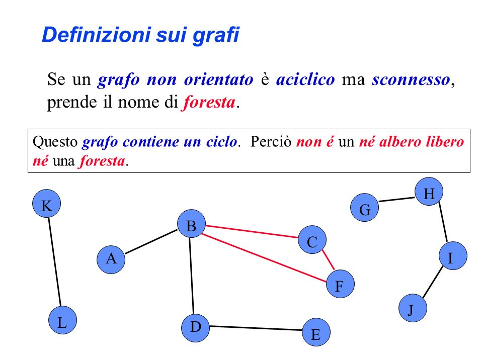 A B C D E F G H I J L K Questo grafo contiene un ciclo. Perciò non é un né albero libero né una foresta. Definizioni sui grafi Se un grafo non orienta
