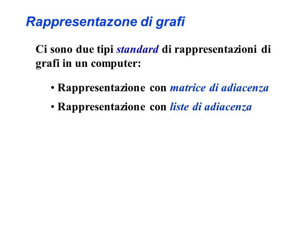 Rappresentazione con matrice di adiacenza: A B C D E F ABCDEFABCDEF 0 1 0 1 0 0 1 0 1 0 0 0 0 1 0 1 1 0 1 0 1 0 1 0 0 0 1 1 0 0 0 0 0 A B C F D E M(v, w) = 1 se (v, w) E 0 altrimenti Rappresentazone di grafi Spazio:  V  2