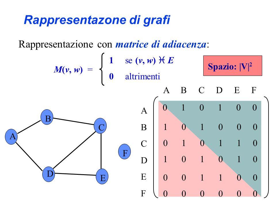 Rappresentazione con liste di adiacenza: A B C F D E ABCDEFABCDEF B D B D C A C E D E A C L(v) = lista di w, tale che (v, w) E, per v V Rappresentazone di grafi