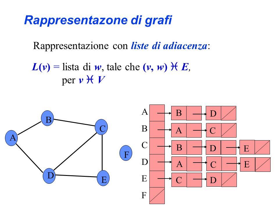 Rappresentazione con liste di adiacenza: A B C F D E ABCDEFABCDEF B D B D C A C E D E A C L(v) = lista di w, tale che (v, w) E, per v V Rappresentazon
